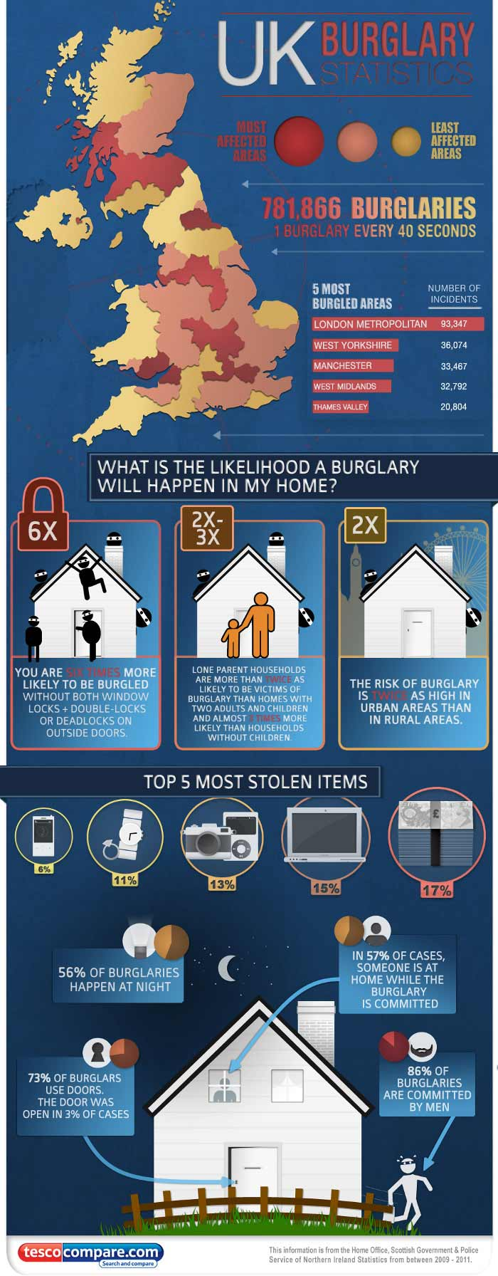 Burglary Statistics Locksmith in Merthyr Tydfil